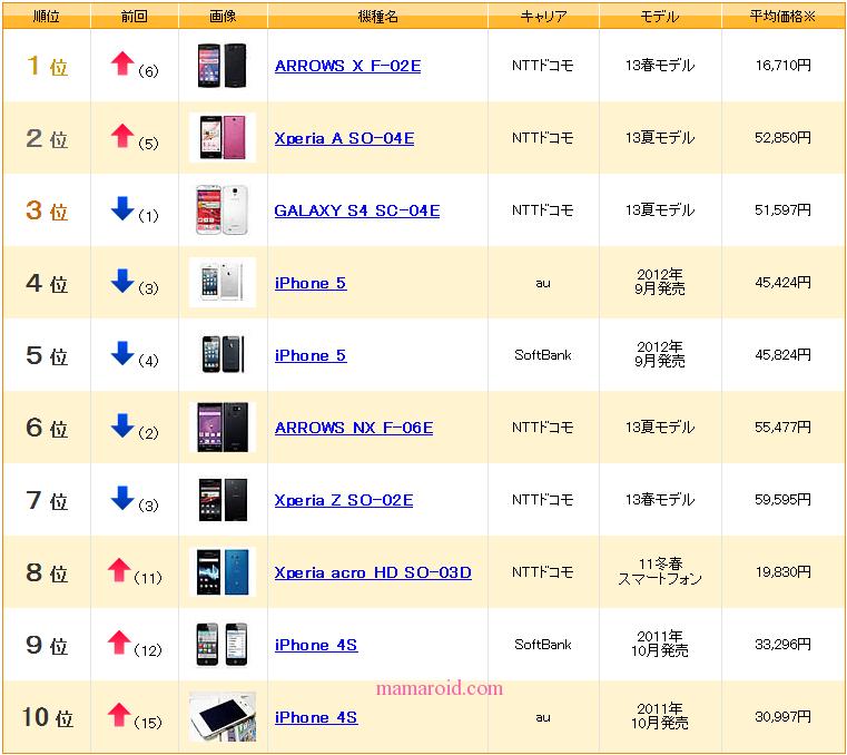 どのスマホが高値で売れる?スマホ中古市場で人気はiPhone、Xperia、ARROWS