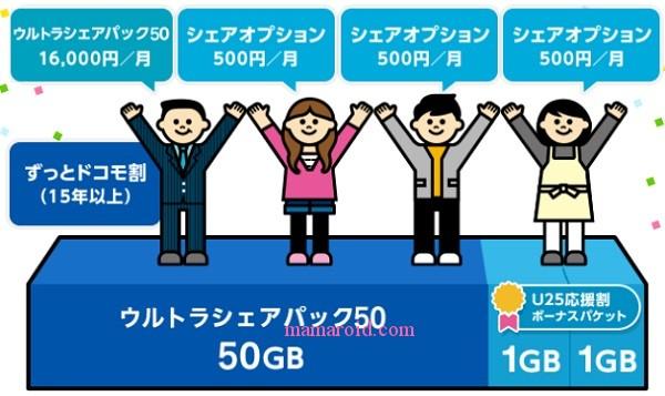 ドコモ 980円/月のお得な料金プラン「シンプルプラン」無料通話なし