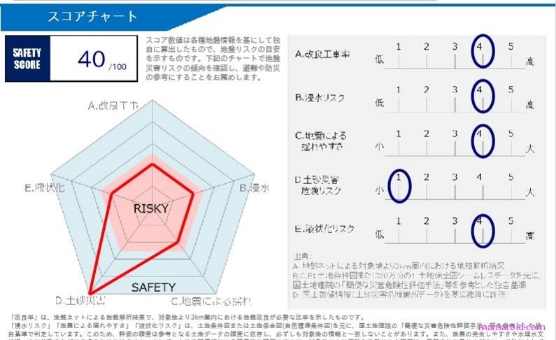 横浜のマンションの傾き問題。自分の家の「地盤」は大丈夫か調べてみた