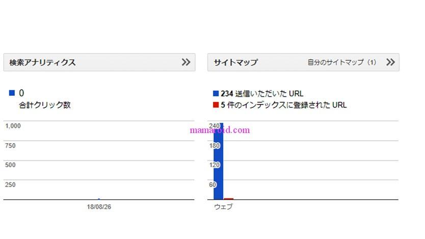 サイトマップ送信からインデックス登録開始まで2日。Fetch as Googleって、どーなの?
