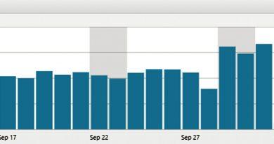 お帰り~アクセス数。httpからhttpsに変更の激減からようやく復活